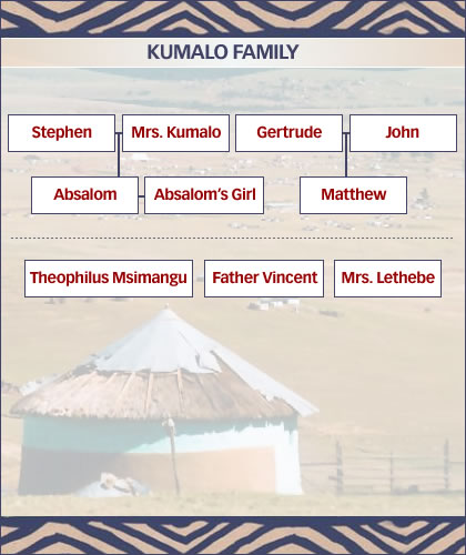 The Kumalo family tree