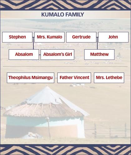The Kumalo family tree