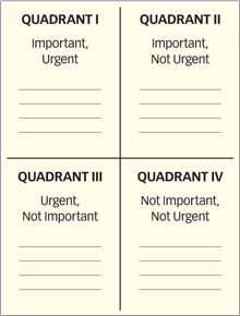 Stephen Covey's matrix ofo apparent urgency and ultimate importance